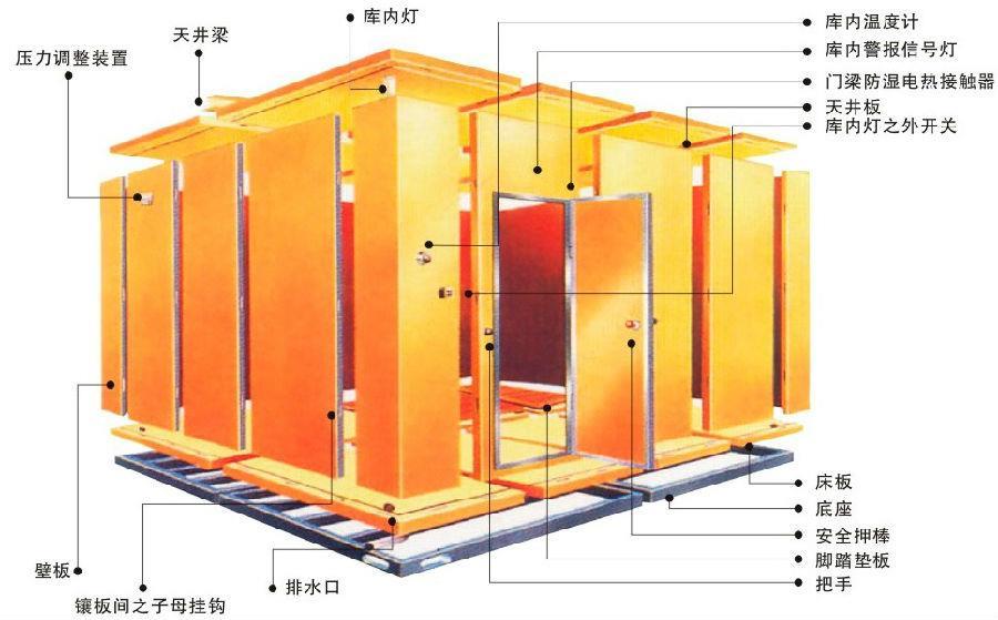 冷库结构图